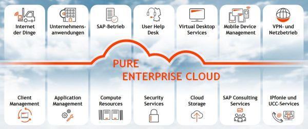 Ganzheitliches Service-Angebot an QSC-Cloud-Services.
