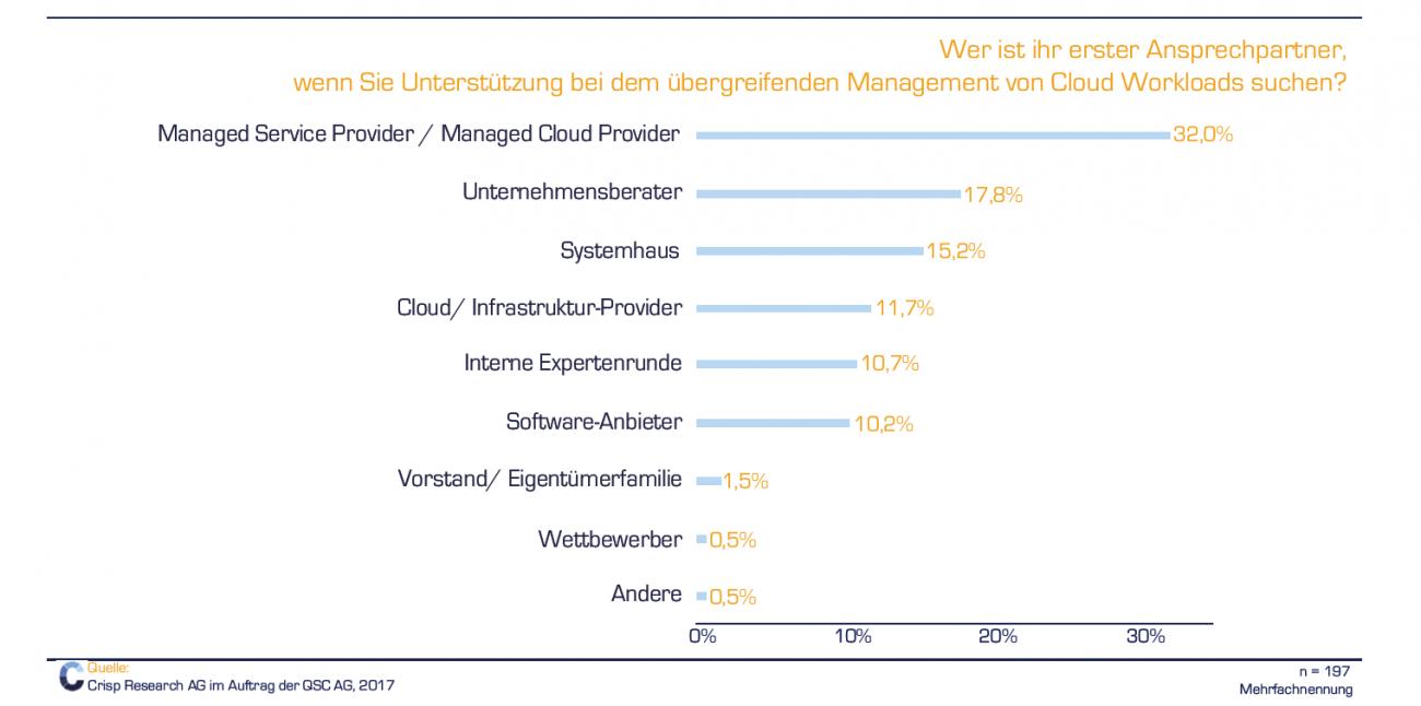 Für ein Drittel der befragten Unternehmen ist der Managed Service Provider erster Ansprechpartner, wenn sie Unterstützung beim übergreifenden Management von Cloud Workloads suchen.