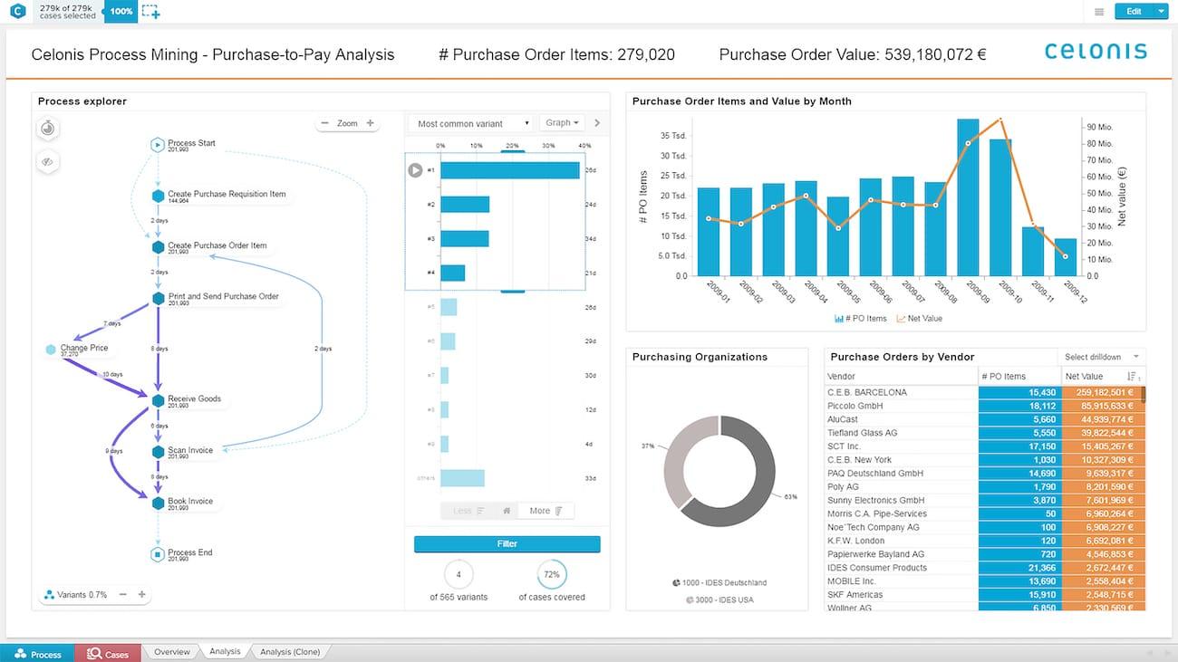 Eine Beispielanalyse eines Einkaufsprozesses mit Celonis Process Mining zeigt die Pfade, die die SAP-Transaktionen nehmen