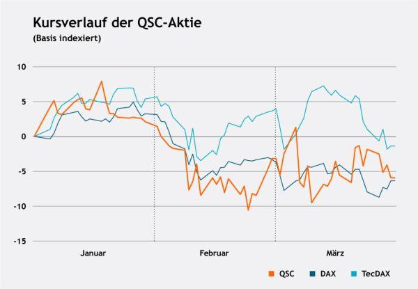 Der Kursverlauf der QSC-Aktie im ersten Quartal 2018