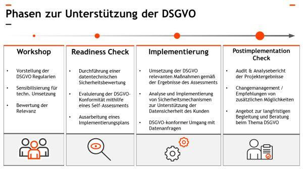DSGVO-Angebot der QSC AG für Unternehmen, die Microsoft Office 365 einsetzen. Grafik: QSC AG.