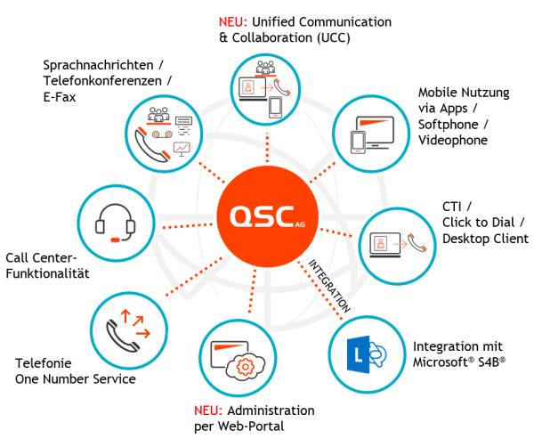 Centraflex: Die cloudbasierte Telefonanlage von QSC im Überblick.