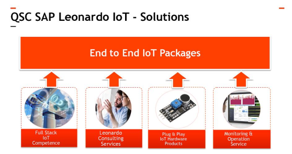 Die SAP Leonardo IoT Solutions der QSC AG. Grafik: QSC AG / Lukas Aliger.