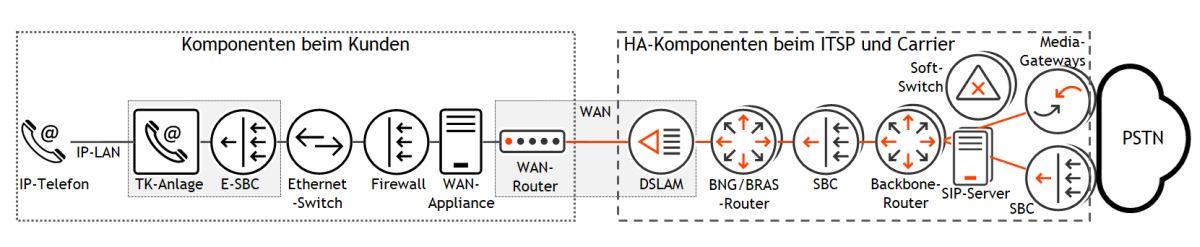 Die Übertragungskomponenten in einem VoIP-Netz: Der linke Bereich liegt im Zuständigkeitsbereich des Kunden, der rechte wird vom Service-Provider und vom Carrier gemanagt. HA steht für High Availability, soll heißen, dass schon im Design Redundanz angelegt ist. Grafik: © Andreas Steinkopf / QSC AG.