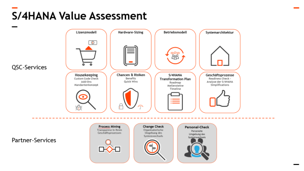 Das S/4HANA Value Assessment der QSC AG. Grafik: © QSC AG.