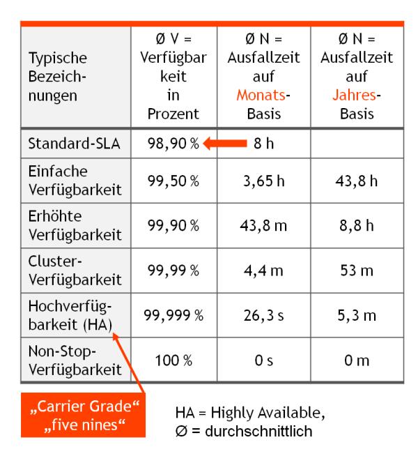 Solche Verfügbarkeitsstufen und Ausfallzeiten sind Bestandteil von SLAs. Grafik: © QSC AG.