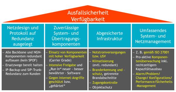 Vier Säulen der Ausfallsicherheit bei Voice-over-IP. Grafik: © QSC AG.