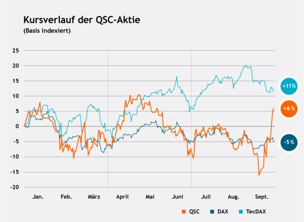 Der Kursverlauf der QSC-Aktie im dritten Quartal 2018. Grafik: © QSC AG.