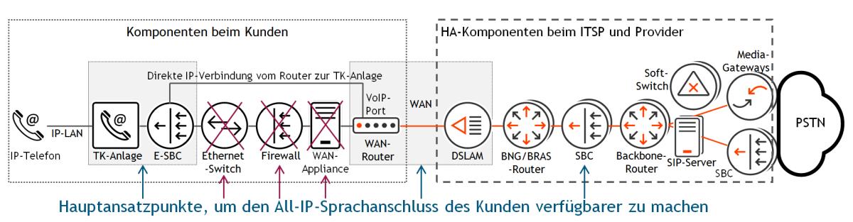 Übertragungskette in einem VoIP-Netz verkürzen: Der linke Bereich liegt im Zuständigkeitsbereich des Kunden, der rechte wird vom Service-Provider und vom Carrier gemanagt. Mit Hilfe eines Voice-Ethernet-Ports kann der Kunde drei Komponenten einsparen: Ethernet-Switch, Firewall und WAN-Appliance. HA steht für High Availability. Grafik: © Andreas Steinkopf / QSC AG.