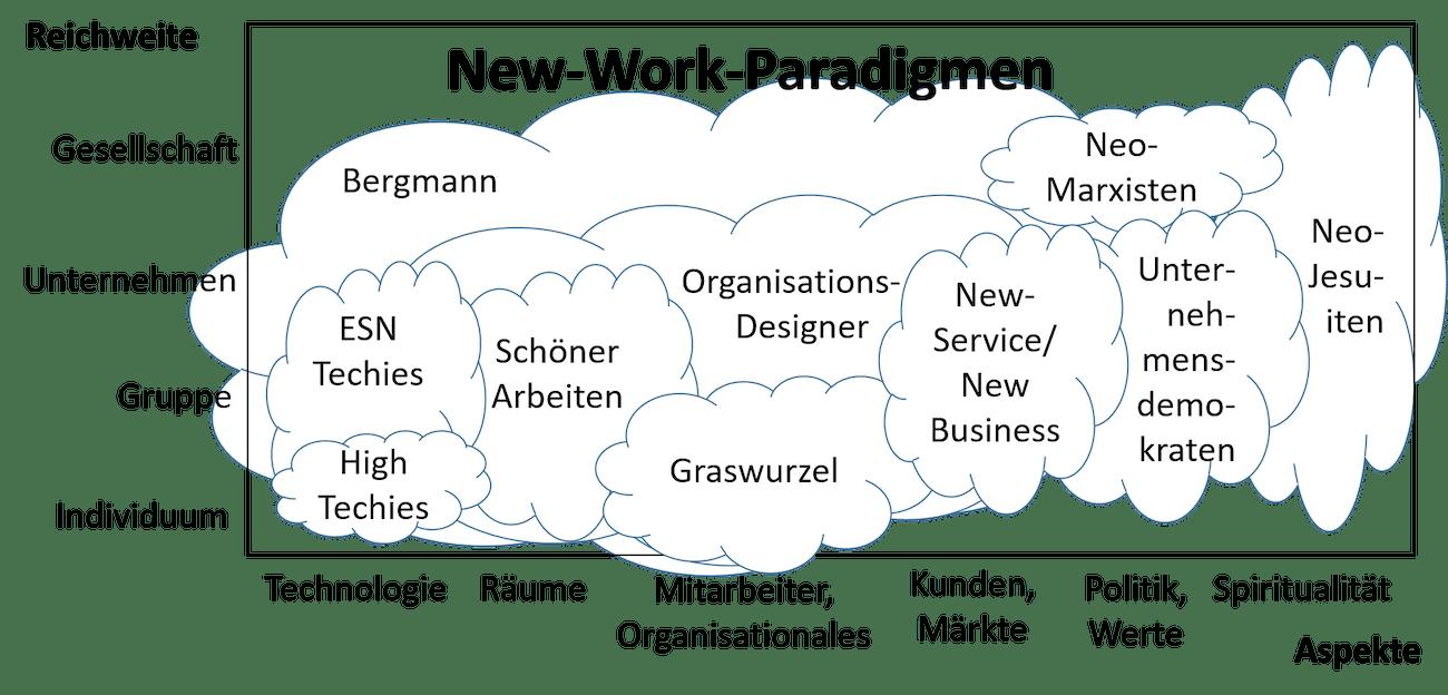 New Work Paradigmen