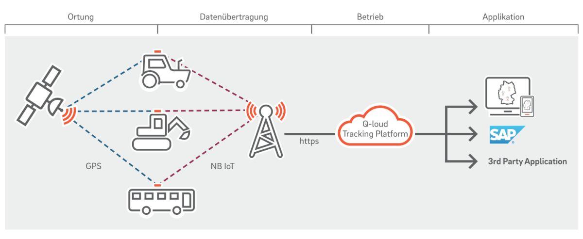 Asset Tracking bei der Q-loud GmbH, der auf Industrie 4.0 und IoT spezialisierten Tochterfirma der QSC AG. Abbildung: © Q-loud GmbH.