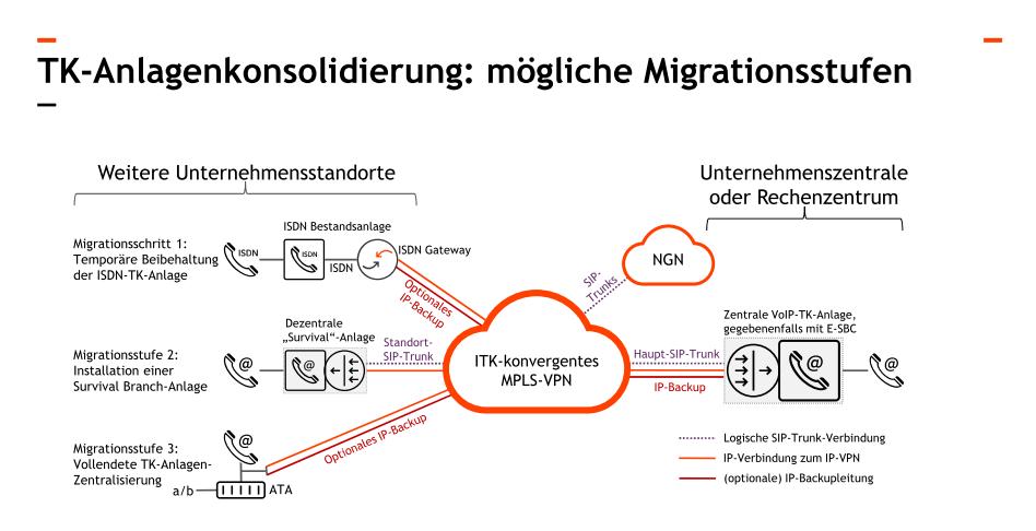 TK_Anlagenkonsolidierung. Abbildung: © Andreas Steinkopf /Plusnet GmbH.