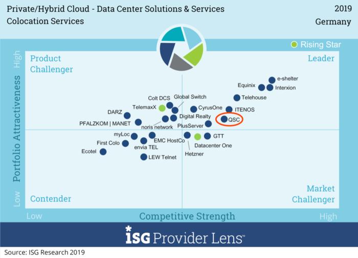 QSC im aktuellen Marktvergleich mit Wettbewerbern im Bereich Private & Hybrid Cloud. Bilder: (c) ISG One