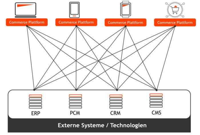 Moderne E-Commerce-Architektur. Grafik: © QSC AG.