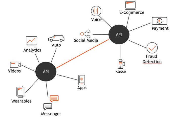 Der API-First-Ansatz vereinfacht den E-Commerce. Grafik: © QSC AG.