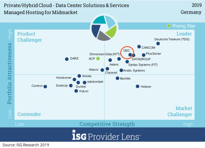 Bild zeigt QSC im aktuellen Marktvergleich von ISG mit Wettbewerbern im Bereich Private & Hybrid Cloud. Bilder: (c) ISG One