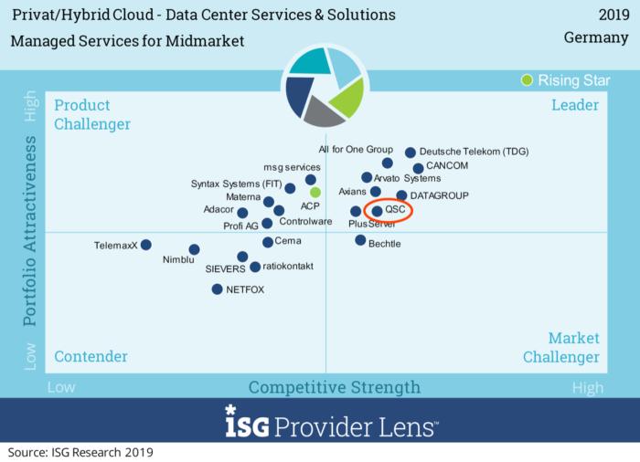 Dreimal zeichnet das Beratungshaus ISG in seinem aktuellen Marktvergleich QSC als Cloud-Leader für den Mittelstand im Bereich Private & Hybrid Cloud aus. Bilder: (c) ISG One