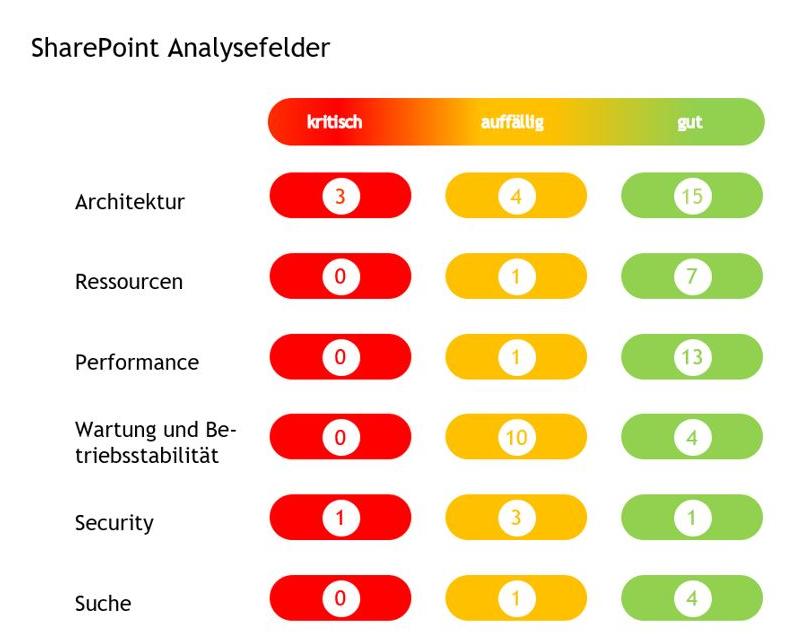 Auf einen Blick: Beispiel für die Darstellung der Ergebnisse des QSC-SharePoint-Checks. Grafik: © QSC AG.
