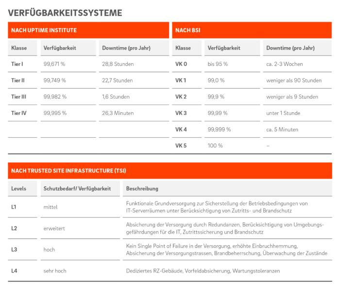 Unterschiedliche Systematik: Die Verfügbarkeit von Rechenzentren wird vom Uptime-Institut in Klassen gemessen und von TSI in Levels angegeben. Grafik: © QSC AG.