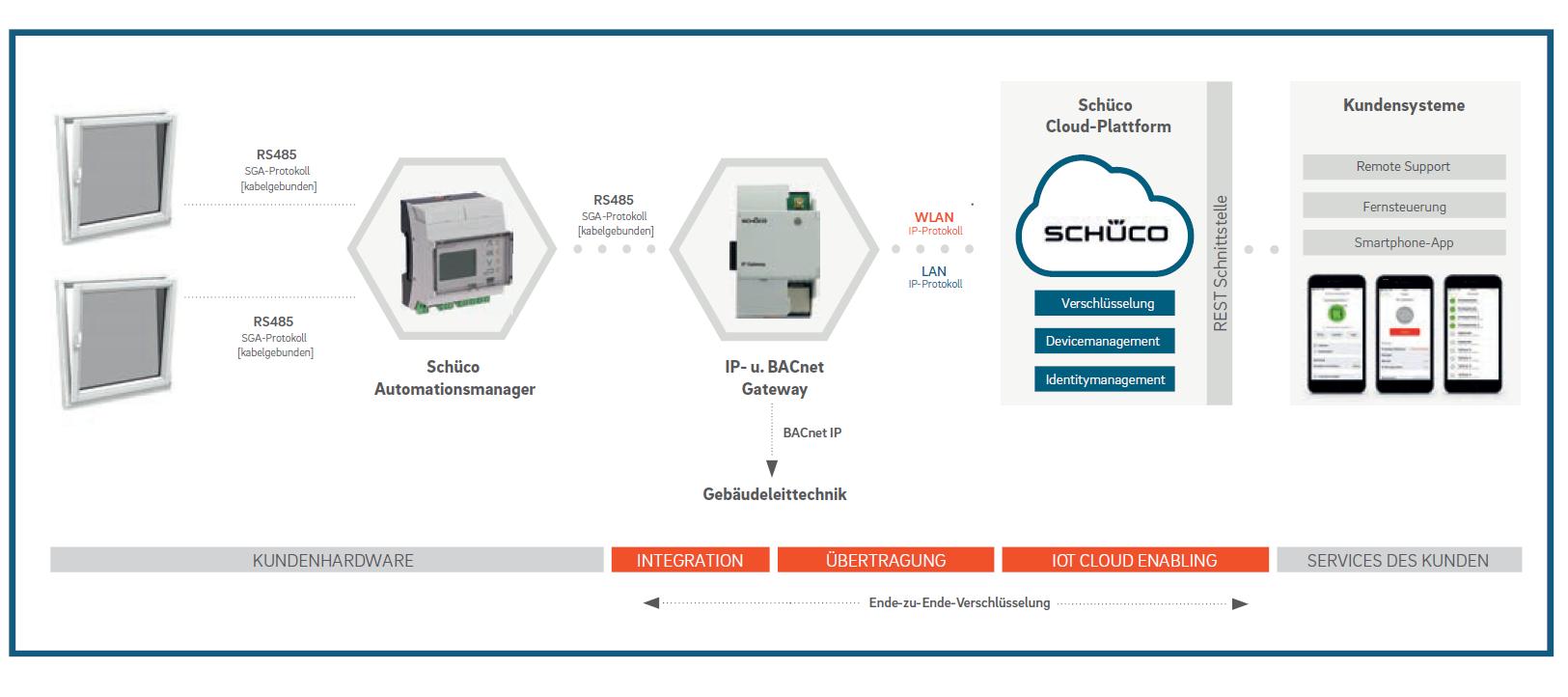 Systemarchitektur für die Schüco Gebäudeautomatisierung. Grafik: © QSC AG.