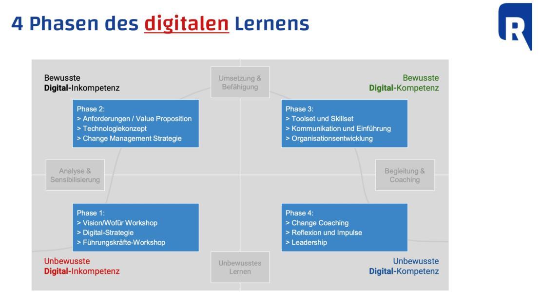 """Die vier Phasen des digitalen Lernens: aus dem Vortrag von Christoph Rauhut zur """"Digitalisierung im Mittelstand"""""""