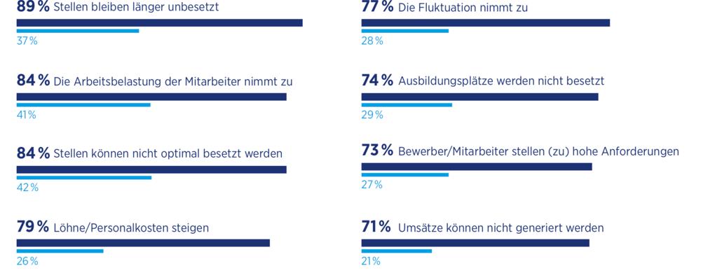"""Schaubild: Auswirkungen des Fachkräftemangels. Quelle: Hays-Studie zum """"Fachkräftemangel in Deutschland"""""""