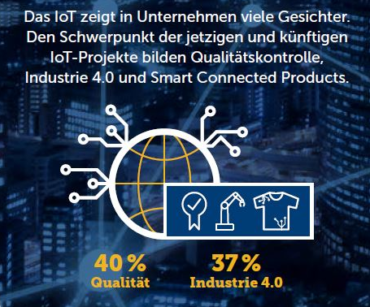 """IoT-Anwendung vor allem in der Produktion. Quelle: IDG-Studie """"Internet of Things 2020"""""""