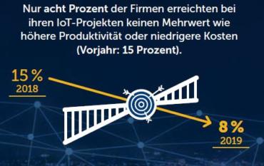 """Steigende Erfolgsquote bei IoT-Projekten. Quelle: IDG-Studie """"Internet of Things 2020"""""""