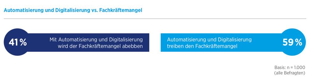"""Wird die Digitalisierung den Fachkräftemangel verschärfen? Fast 60 Prozent der Befragten sind davon überzeugt. Quelle: Befragung von 1.000 Führungskräften in deutschen Unternehmen / Hays-Studie zum """"Fachkräftemangel in Deutschland"""""""