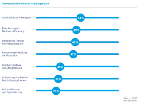"""Was Unternehmen tun müssen, um genügend Fachkräfte zu bekommen. Quelle: Befragung von 1.000 Führungskräften in deutschen Unternehmen / Hays-Studie zum """"Fachkräftemangel in Deutschland"""""""