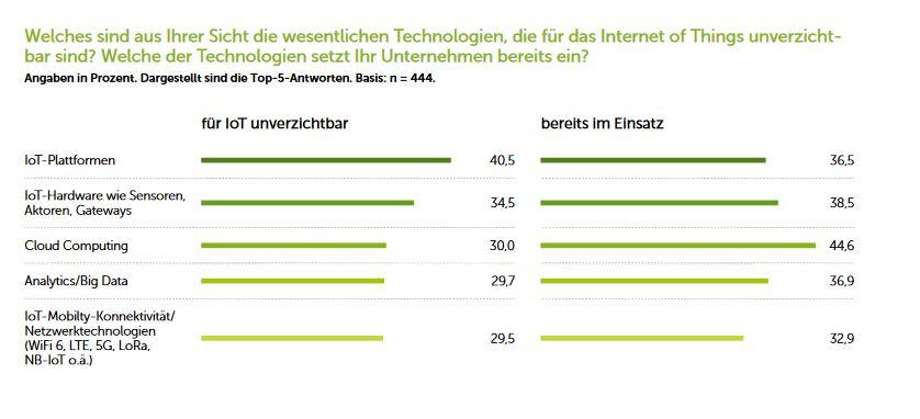 """<strong>IoT-Plattformen sind für das Internet der Dinge unverzichtbar</strong>. Quelle: IDG-Studie """"Internet of Things 2020"""""""