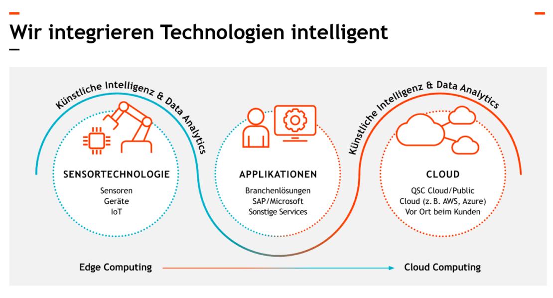 Intelligente Integration von Technologie. Bild: © QSC AG