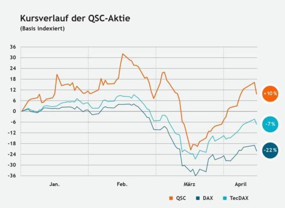 Chart, Kursverlauf der QSC-Aktie