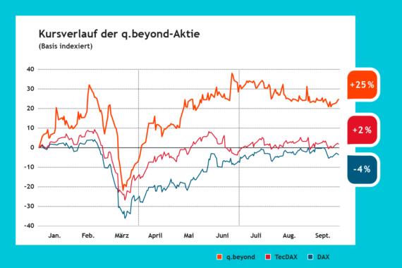 Chart, Kursverlauf der q.beyond-Aktie