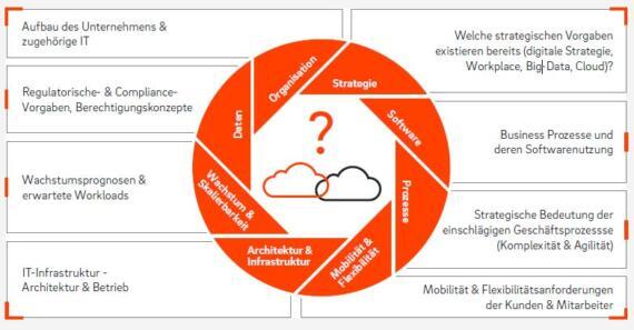 Grafik mit den verschiedenen Themen und Themenfeldern, die beim Cloud Readiness Assessment eine Rolle spielen.