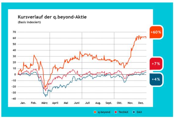 q.beyond Aktie: Kursverlauf 2020. Grafik: © q.beyond AG.