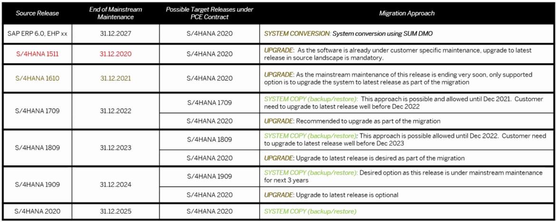 Abbildung 2: Technische Anforderung an RISE with SAP. Quelle: SAP SE
