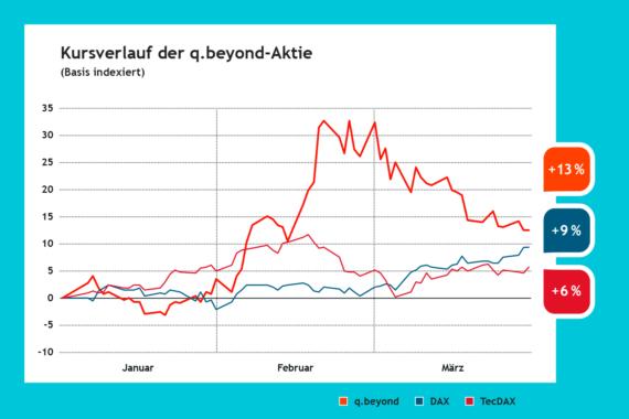 Chart: Kursverlauf der q.beyond Aktie in Q1/2021