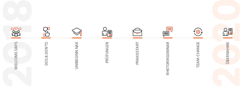 Idealtypischer Ablauf: Von den Welcome Days bis zur Übernahme liegt das duale Studium. Grafik: © QSC AG.