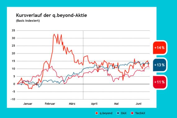 Kursverlauf der q.beyond Aktie in Q2 2021: Mit Kursen um die 1,90 Euro unterstrich unsere Aktie im zweiten Quartal 2021 ihre mittlerweile errungene Stärke. Grafik: © q.beyond AG.